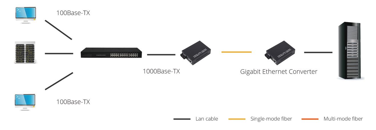gigabit ethernet application.png