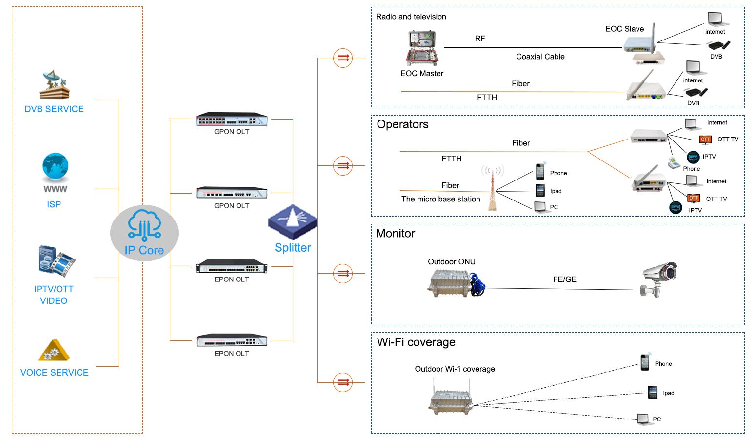 PON OLT Network Application.png