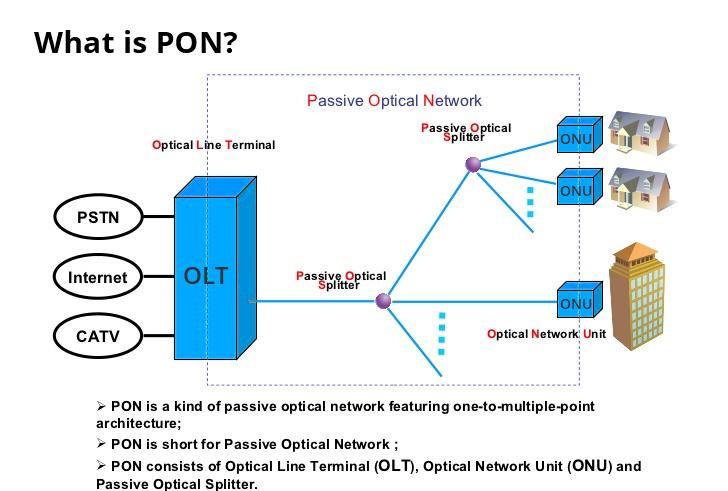 qué es PON? .png